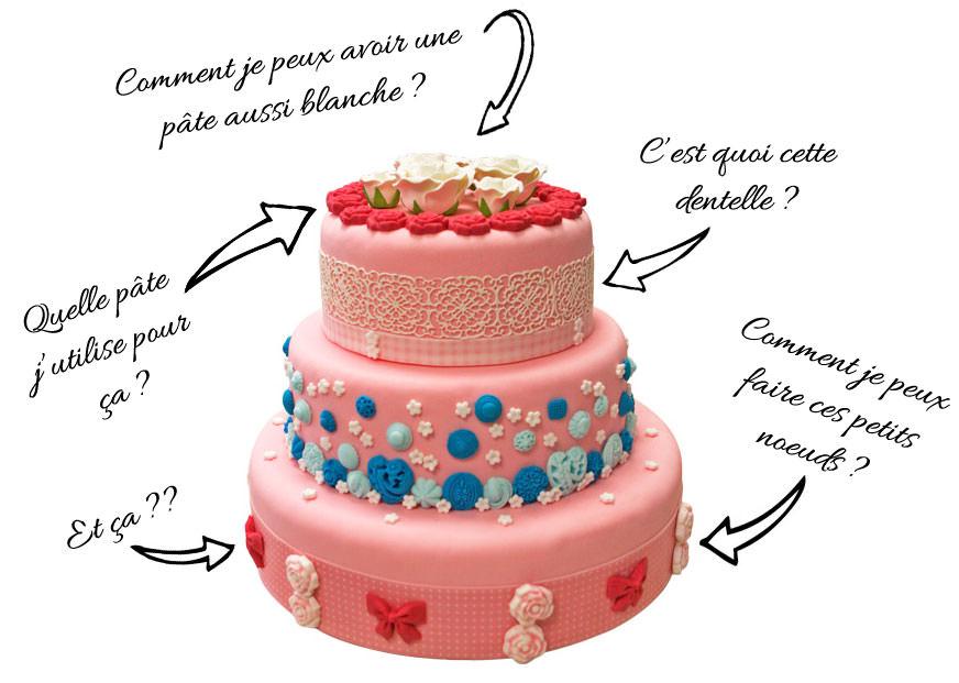 Comment créer un gâteau